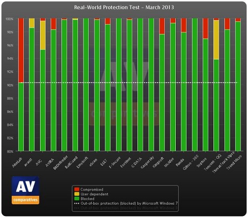 March rated AV Comparatives